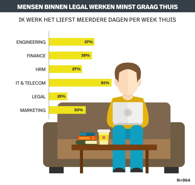Derde nederlanders werkt graag thuis