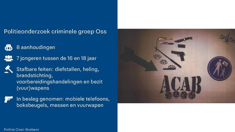 Politie rolt jeugdbende in Oss op (Afbeelding: Politie Oost-Brabant)