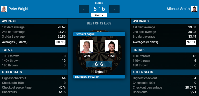 Peter Wright - Michael Smith (Bron: PDC)
