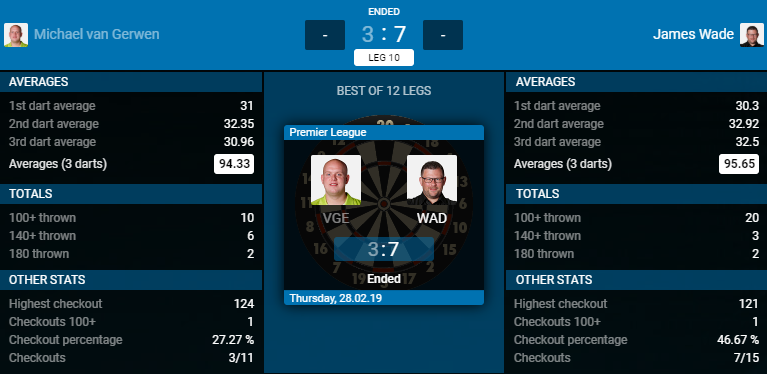 Michael van Gerwen - James Wade (Bron: PDC)
