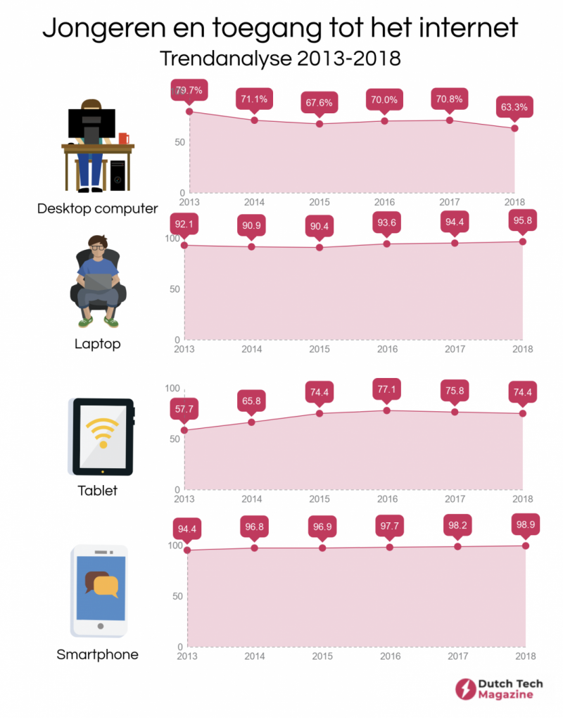 Desktop verliest aan populariteit onder jongeren (Afbeelding: Dutch Tech Magazine)