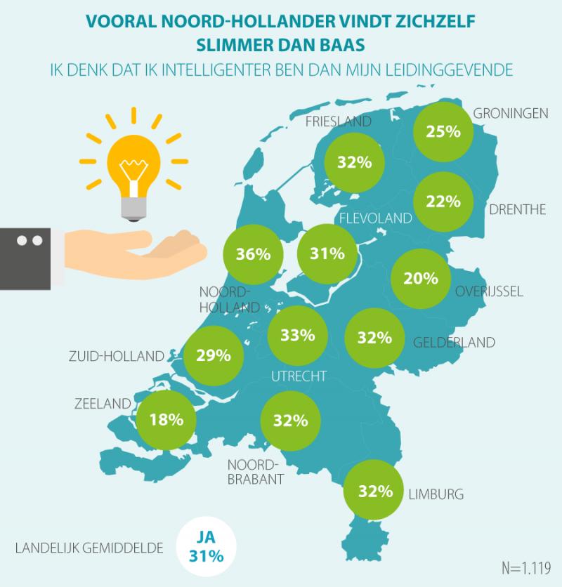 Eenderde werkenden vind zichzelf slimmer dan werkgever (Foto: Acties.nl)