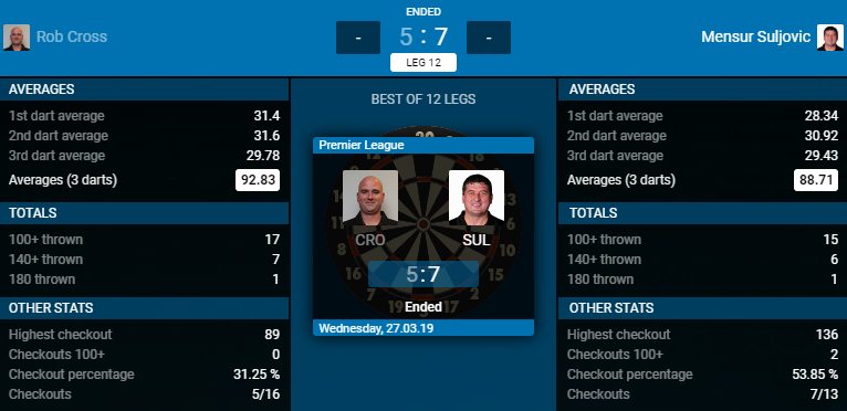 Rob Cross - Mensur Suljovic (Bron: PDC)