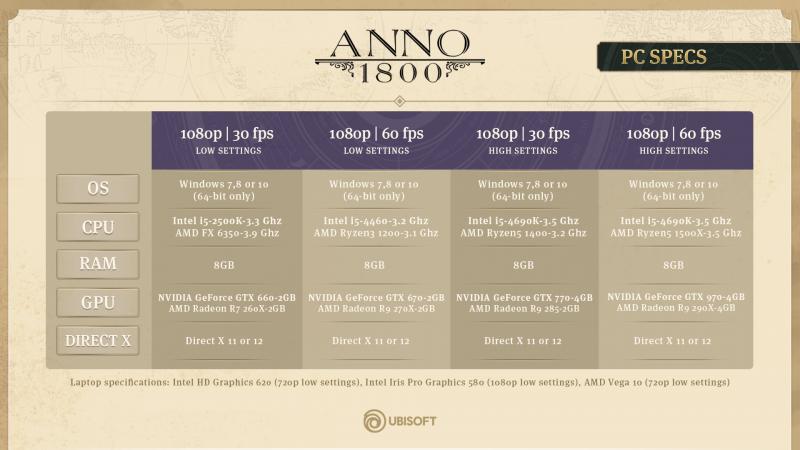 Anno 1800 - pc specs (Foto: Ubisoft)