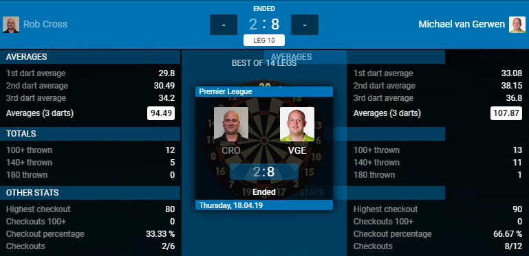 Rob Cross - Michael van Gerwen (Bron: PDC)