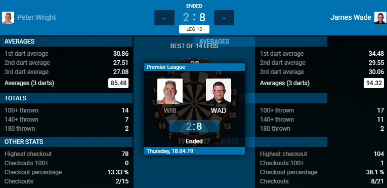 Peter Wright - James Wade (Bron: PDC)