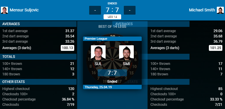 Mensur Suljovic - Michael Smith (Bron: PDC)