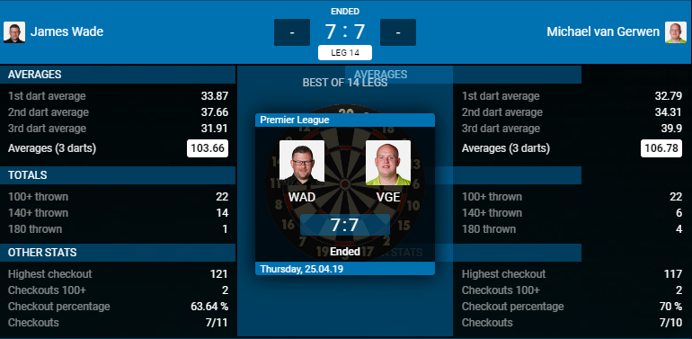 James Wade - Michael van Gerwen (Bron: PDC)