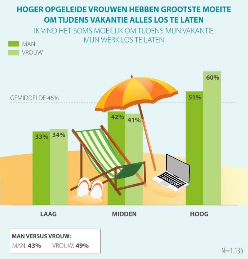 Helft werkenden kan werk niet loslaten op vakantie (Afbeelding: Acties.nl)