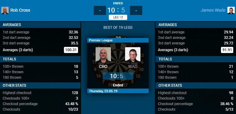 Rob Cross - James Wade (Bron: PDC)