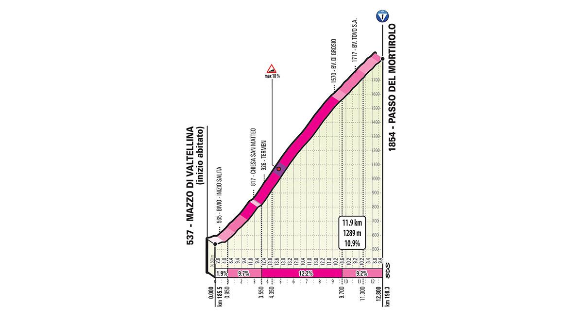 Het profiel van de Mortirolo (Bron: Giro d'Italia)