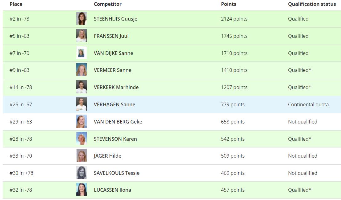 Ranking dames. (Bron: IJF)