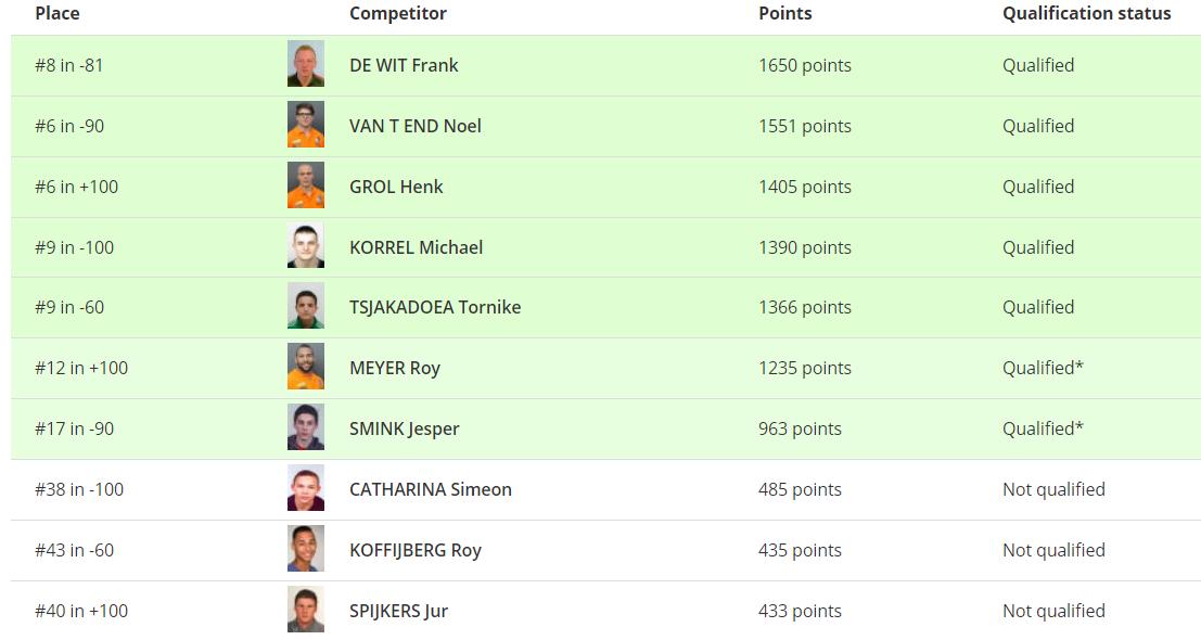 Ranking heren. (Bron: IJF)