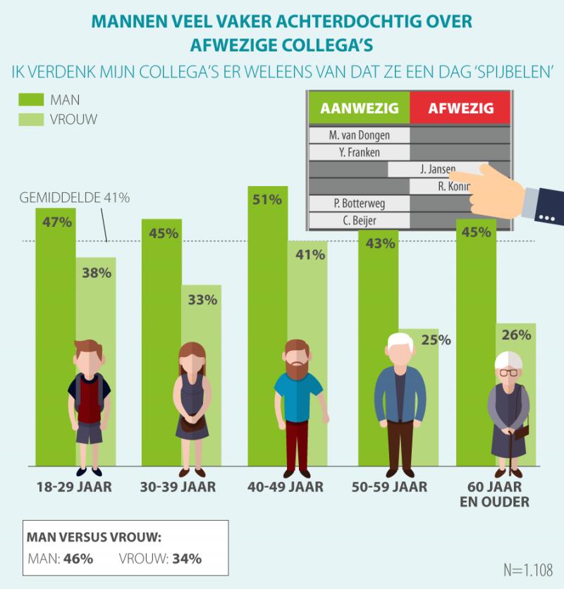 41% werkenden verdenkt collega's van 'spijbelen' (Afbeelding: Acties.nl)