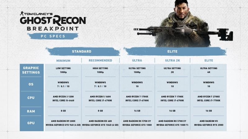 Ghost Recon: Breakpoint systeemeisen