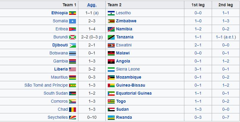 De uitslagen van de eerste ronde van de Afrikaanse WK-kwalificatie (Bron: Wikipedia)