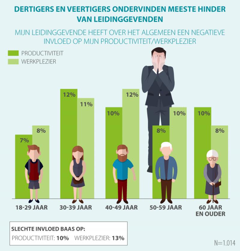 Een op zeven werkenden: 'Minder werkplezier door baas'