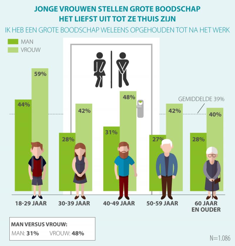 'Vrouwen poepen liever thuis dan op het werk' (Foto: Acties.nl)
