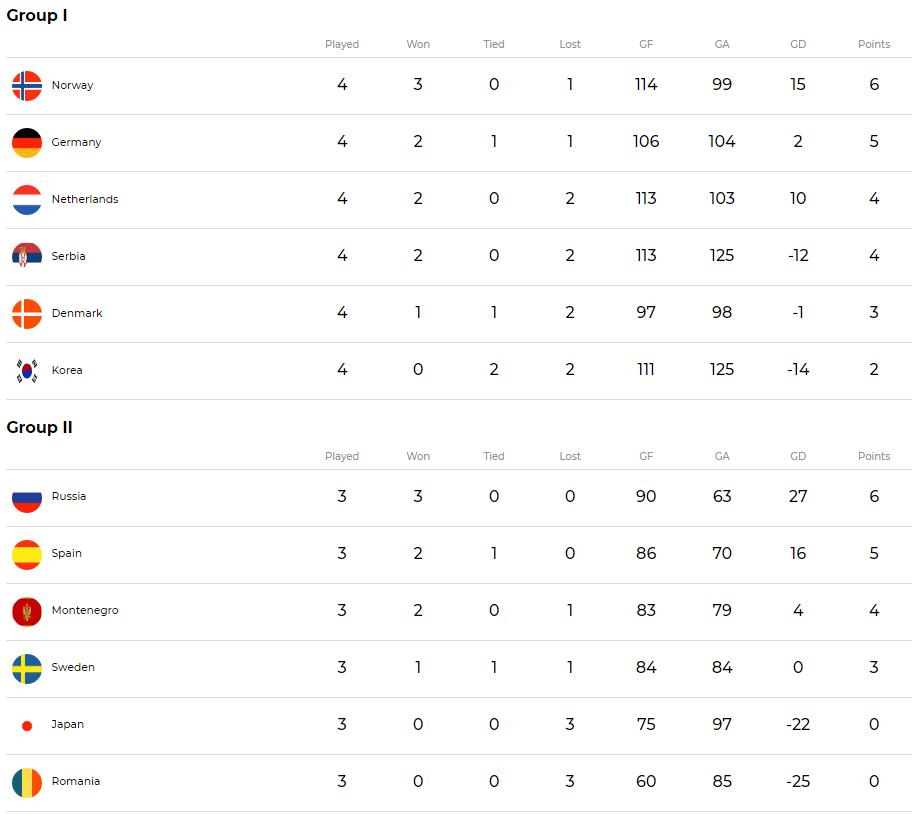 WK handbal - stand hoofdronde groep I en II (IHF)