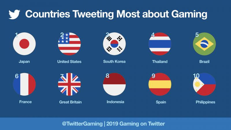 Twitter gaming countries 2019