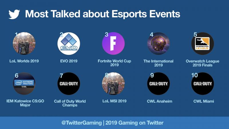 Twitter esports events 2019