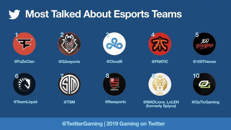 Twitter esports teams 2019