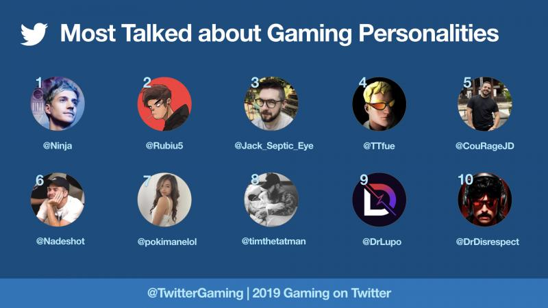 Twitter Gaming personalities 2019