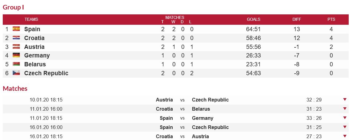 EK handbal 2020 - Hoofdronde Groep I