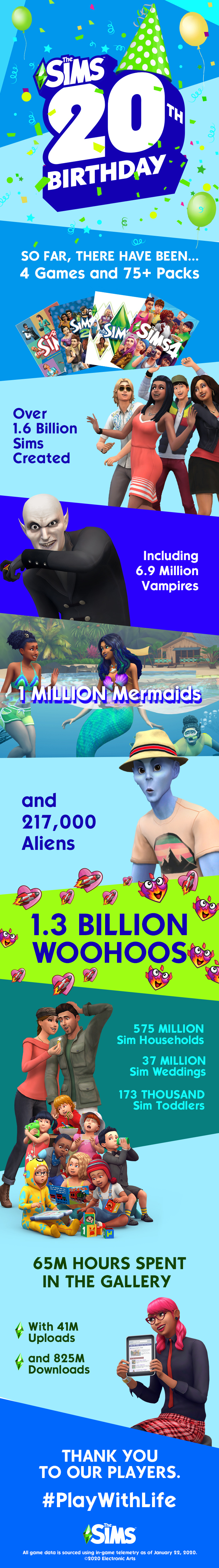 Infographic 20 jaar De Sims (Foto: Electronic Arts)