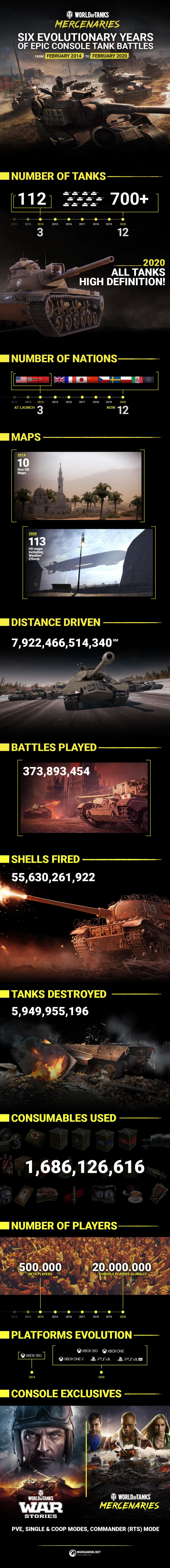 World of Tanks Mercenaries in numbers (Foto: Wargaming)