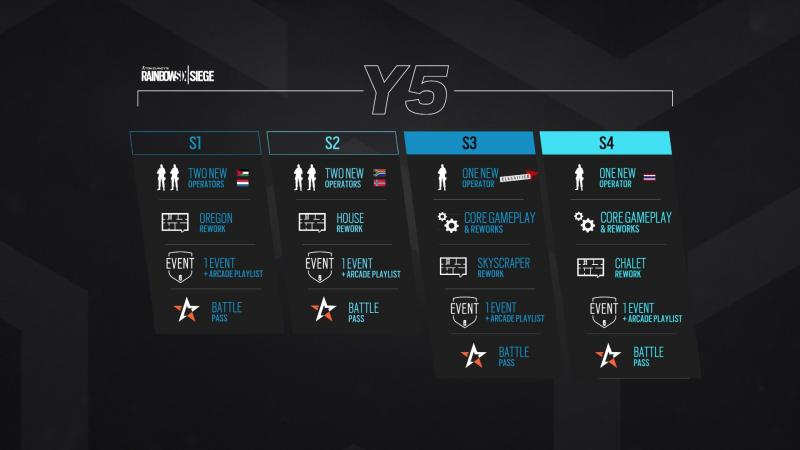Rainbow Six: Siege - Roadmap Year 5 + 6