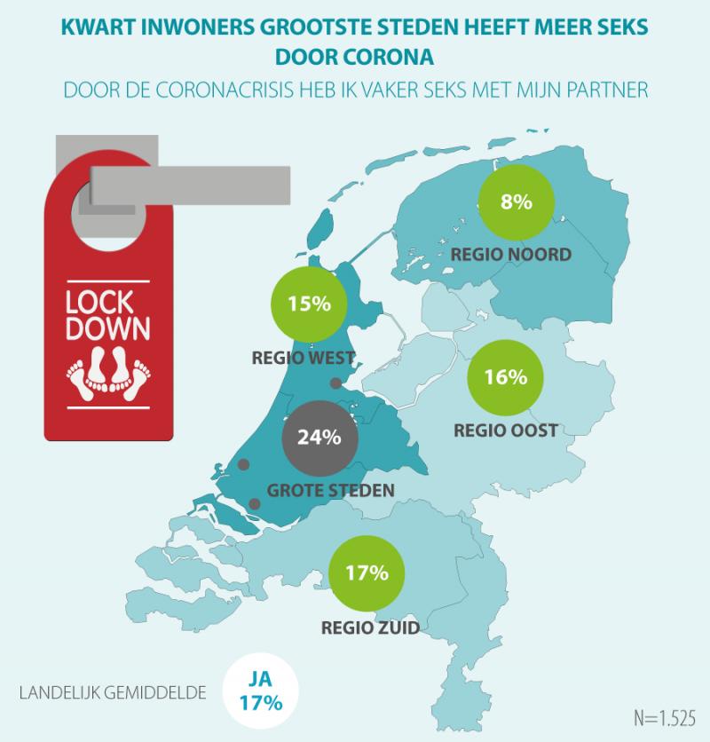 Nederlander neukt vaker dankzij COVID-19