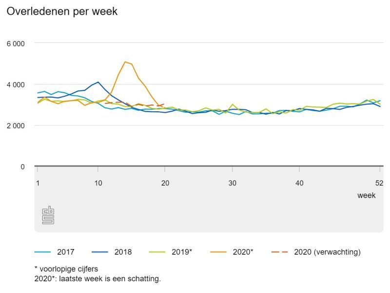 Overledenen per week (bron: CBS)