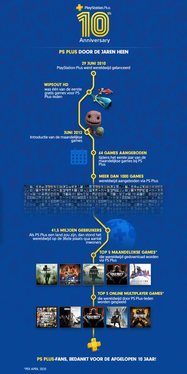 PlayStation Plus - Infographic 10 jaar bestaan (Foto: Sony)