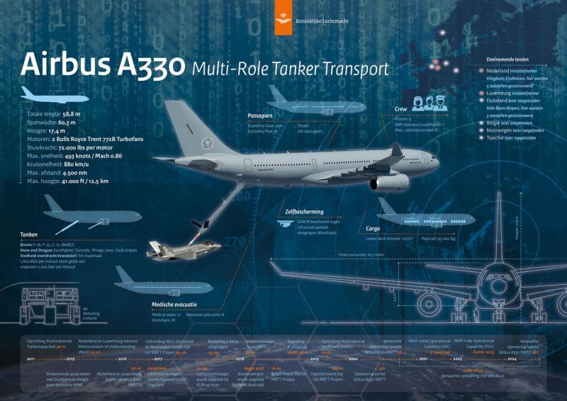 De Airbus A330 MRTT (Afbeelding: Defensie.nl)