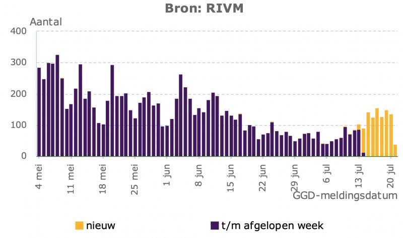 Grafiek RIVM