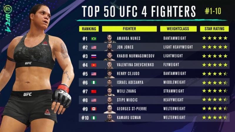 UFC 4 - Amanda Nunes rating