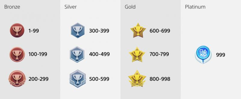 PlayStation Trophy icons