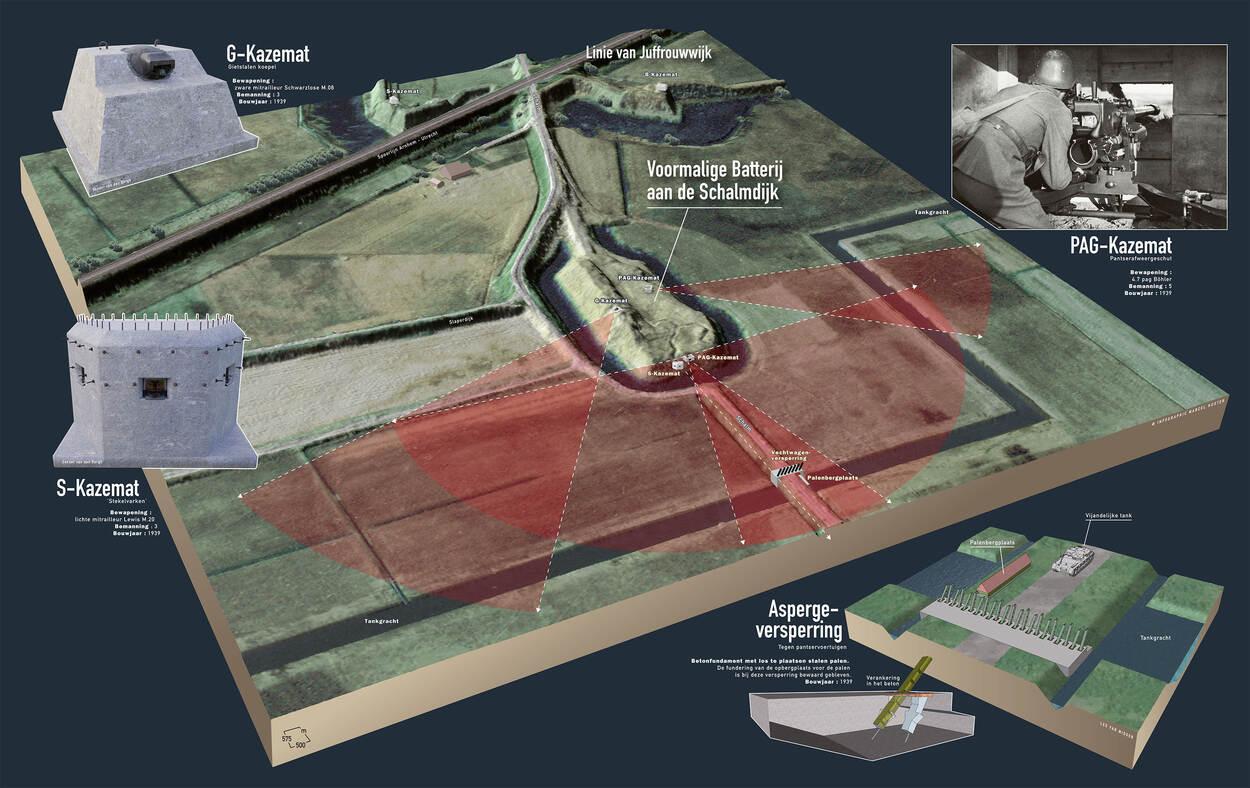 Een 3D-visualisatie van de versperring en kazematten bij de Schalm. (Illustratie: Marcel Kuster, 3D-modellen kazematten: Sander van den Berg)