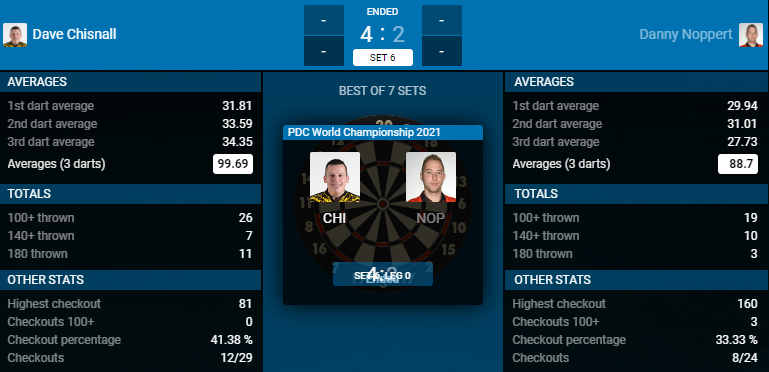 Dave Chisnall - Danny Noppert (Bron: PDC)