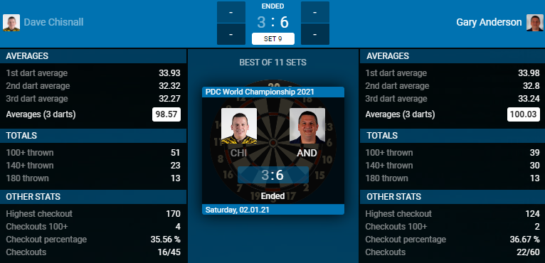 Dave Chisnall - Gary Anderson (Bron: PDC)