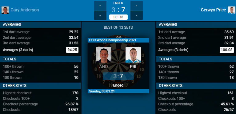 Gary Anderson - Gerwyn Price (Bron: PDC)