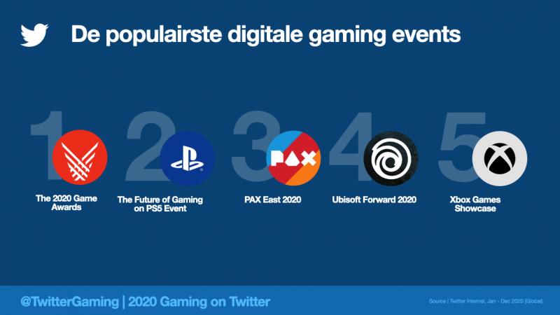 Meest besproken gaming events 2020 in NL (Foto: Twitter)