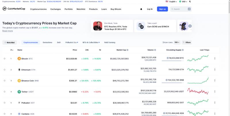 Bitcoin biljoen marketcap