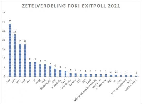 Op wie stem jij? FOK! Exitpoll Tweede Kamer 2021