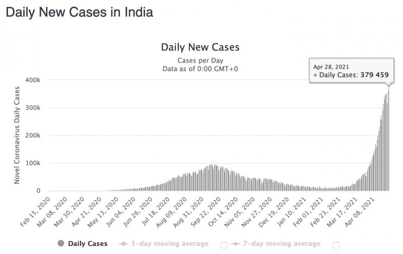 Besmettingscijfers India (Worldometers.com)