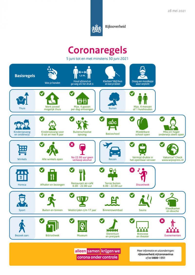 Coronaregels vanaf 5 juni tot en met minstens 30 juni 2021 (RIVM)