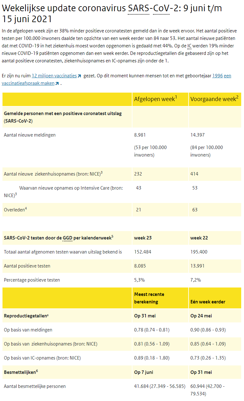 COVID-19 weekcijfers RIVM 15 juni 2021