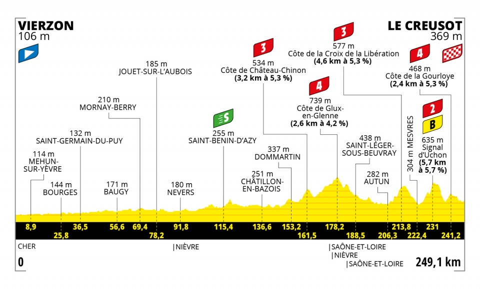 Het profiel van vandaag (Bron: Tour de France)