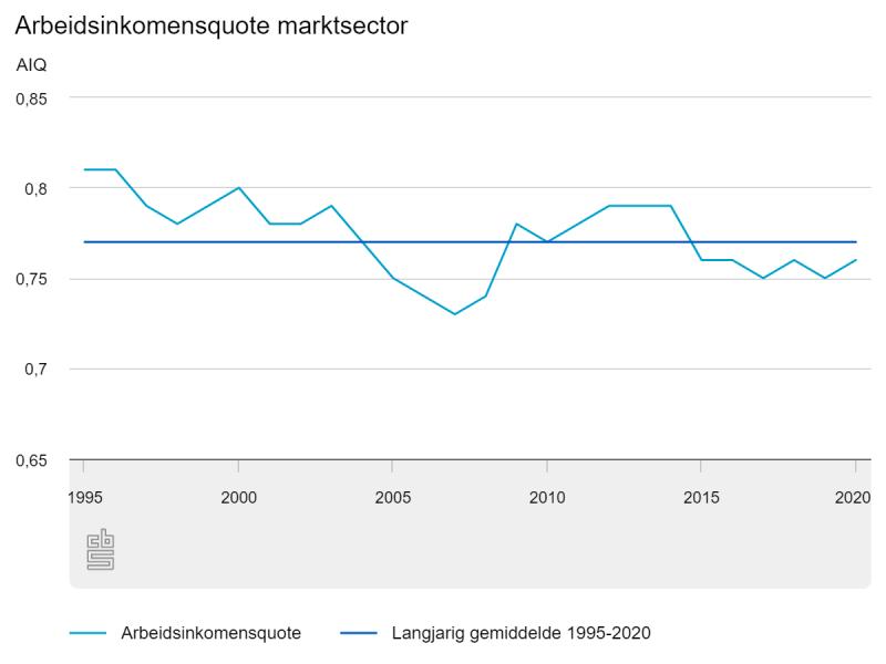 Arbeidsinkomenquote marktsector ( Bron: CBS)